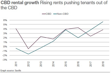 CBD Rental Growth Savills European Office Market Q1 2018