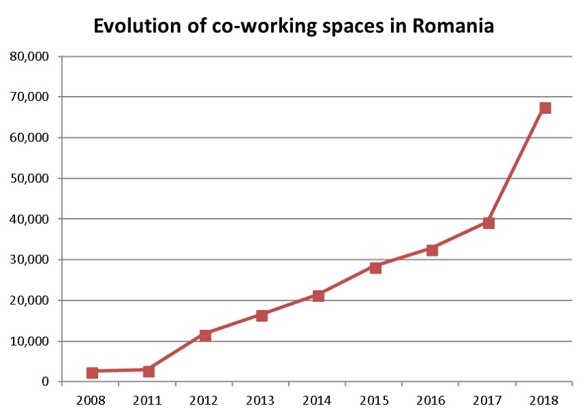 Coworking spaces in Romania H1 2018- Crosspoint Study