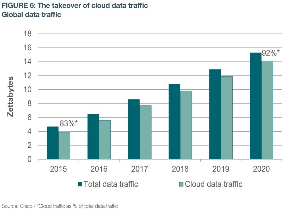 Figure 6 The takeover of cloud traffic - Savills res2